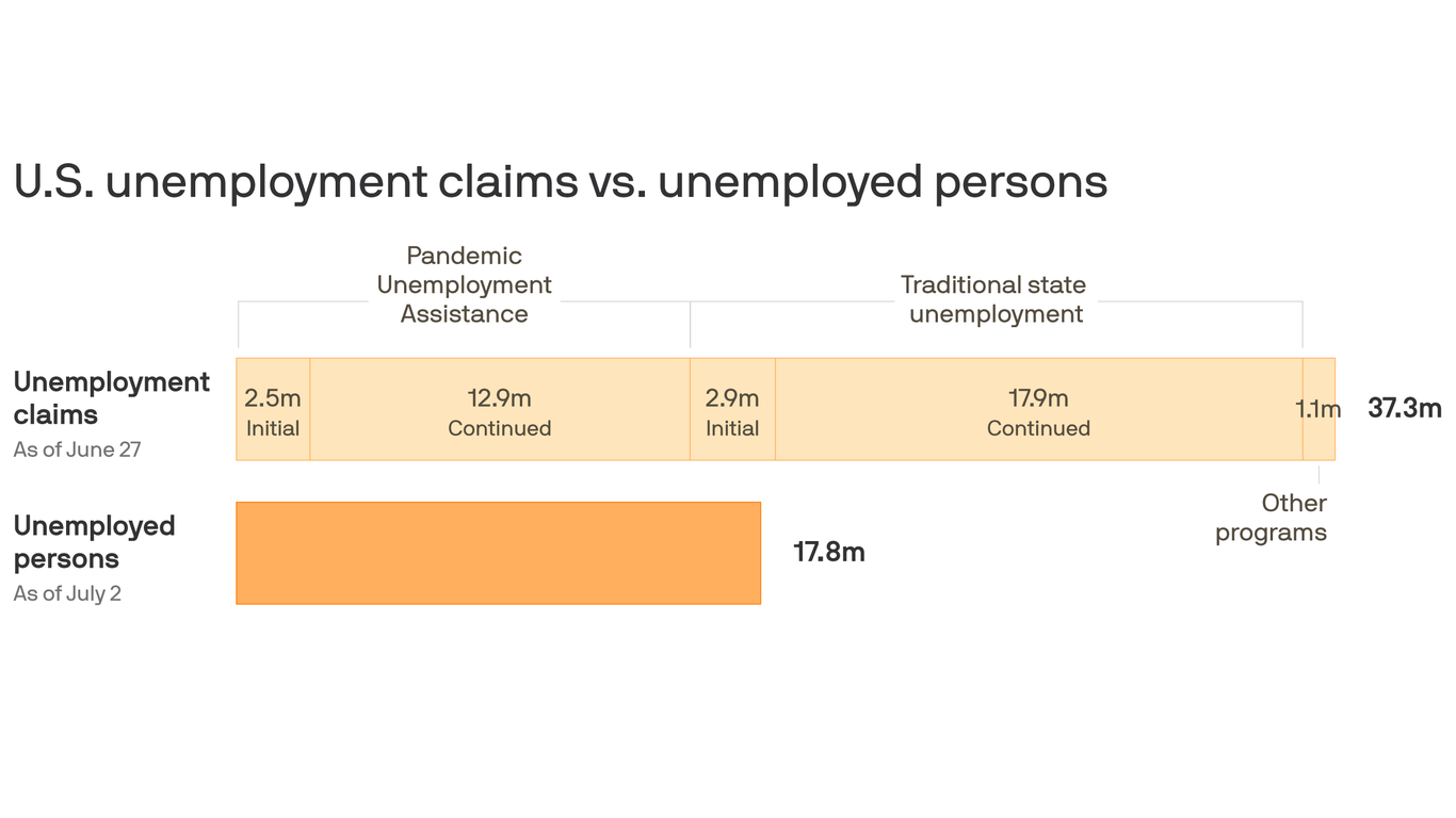 There are twice as many unemployment claims as unemployed people
