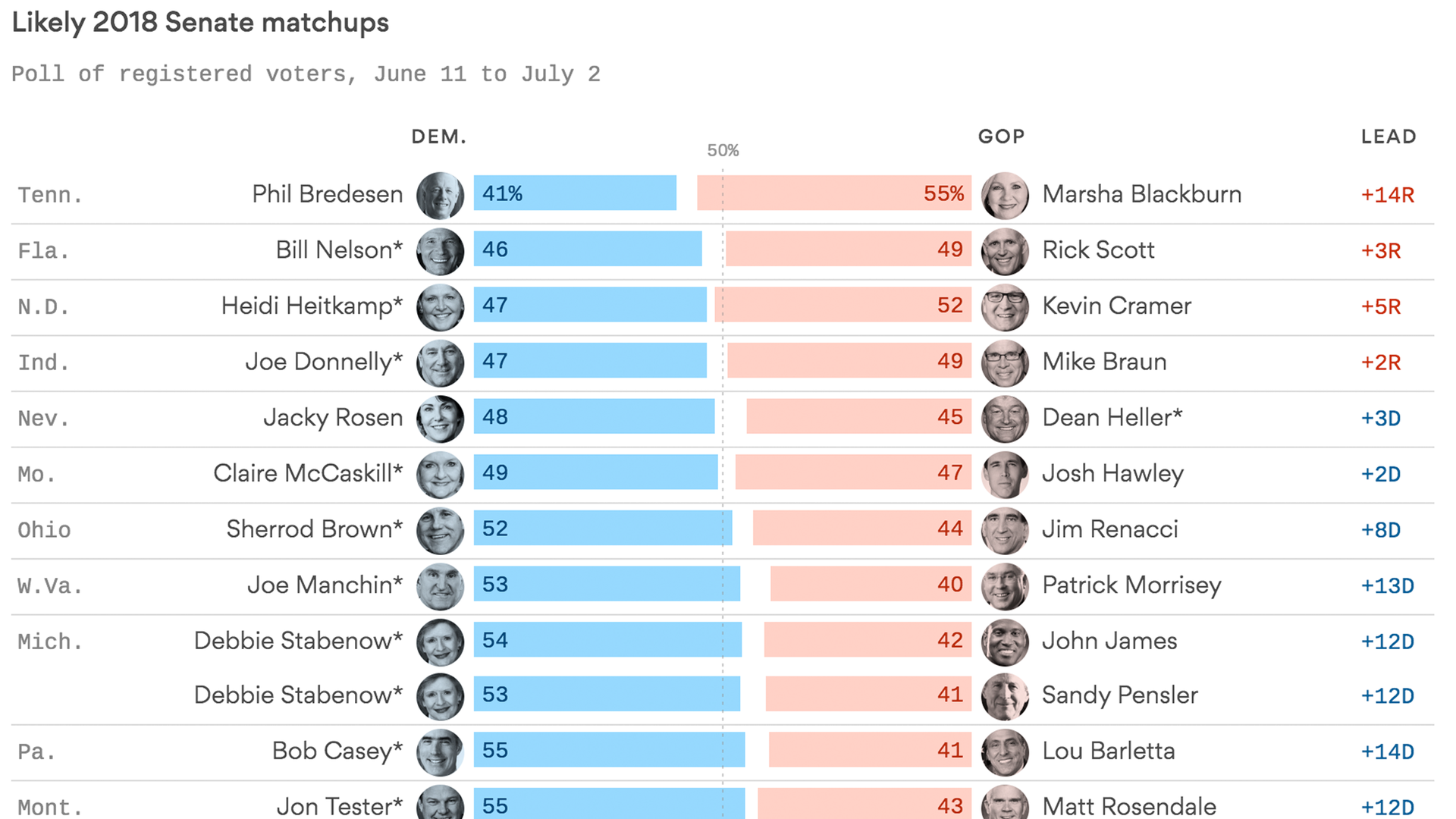 Democrats' 2018 midterms Senate dream slips away - Axios on