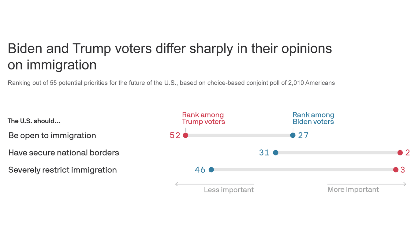 Immigration is the most polarizing issue in the U.S., new polling shows thumbnail