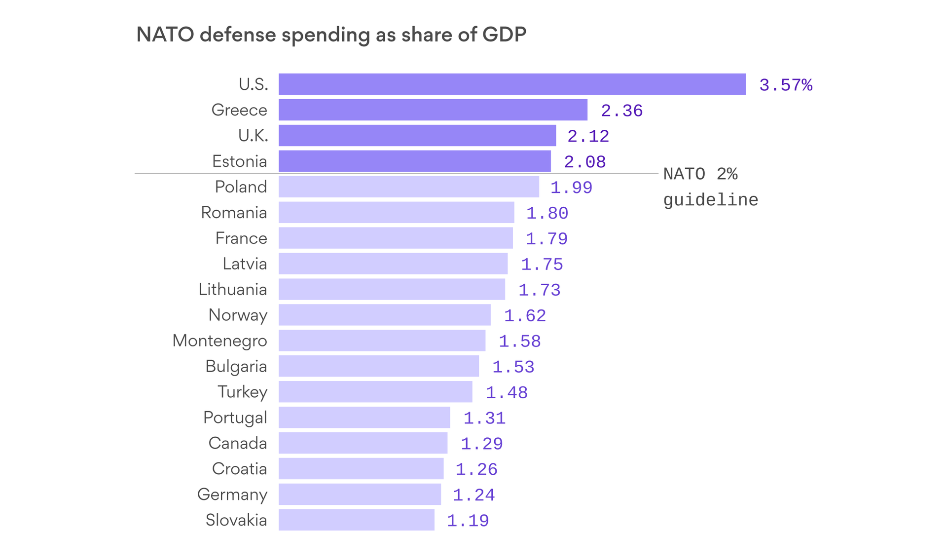 nato summit: defense spending by country, and other numbers to know