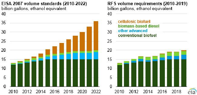 Chart showing actual US biofuels production compared to what's envisioned under a 2007 law