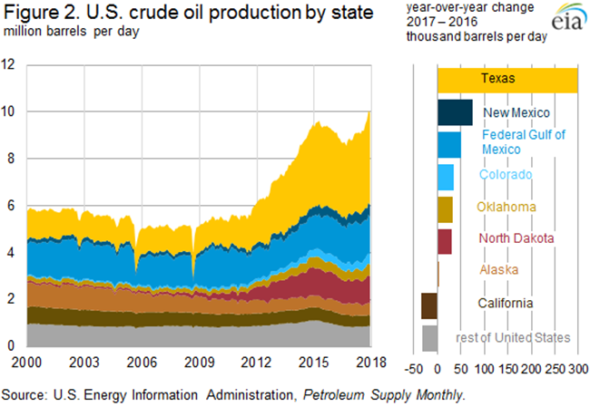 Energy Information Administration tally of crude production by state