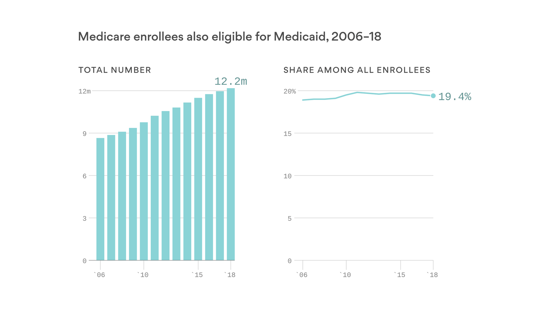 Medicaid is increasingly a lifeline for older Americans facing financial ruin