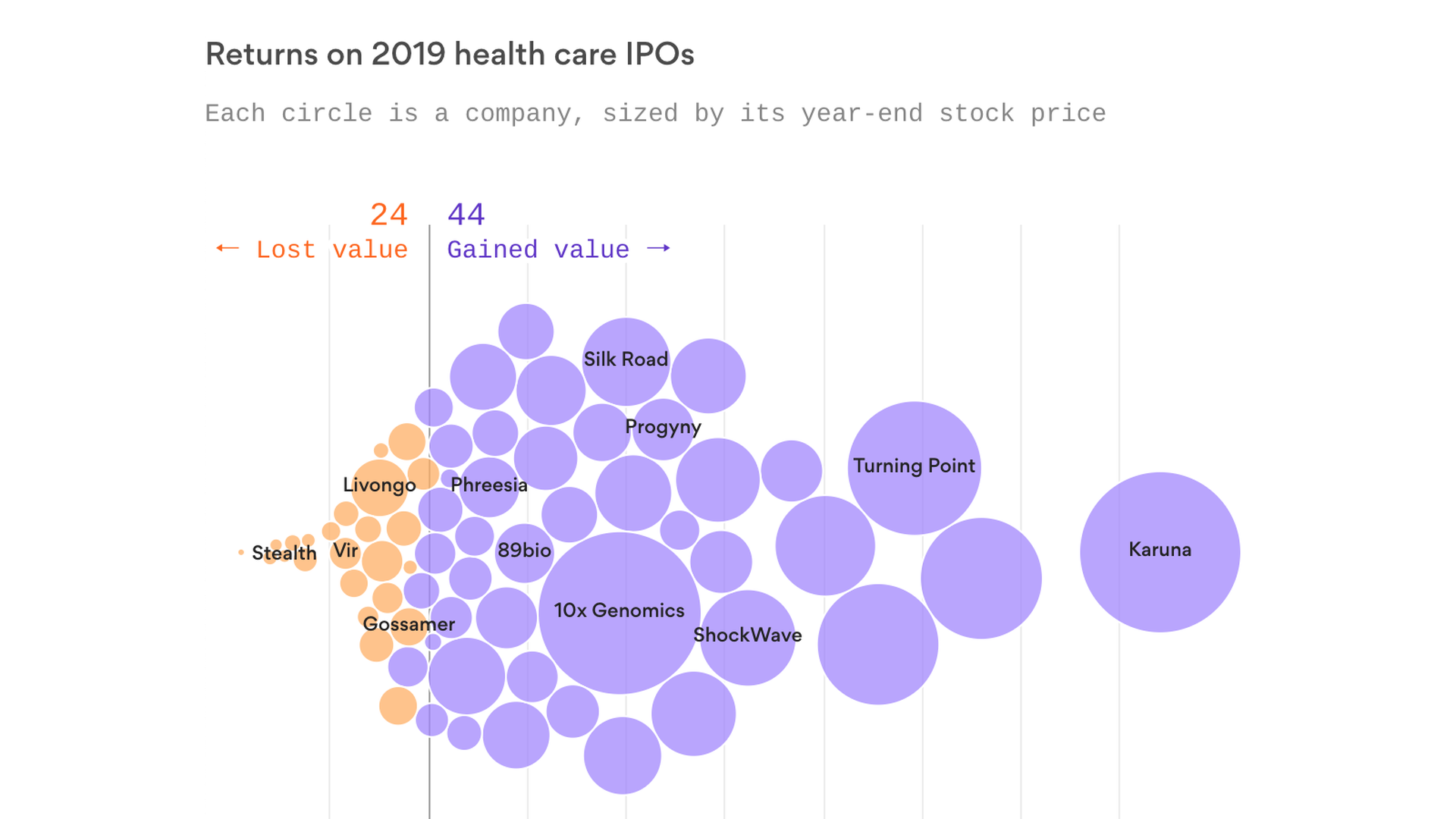 Image result for Health care IPOs had a big 2019