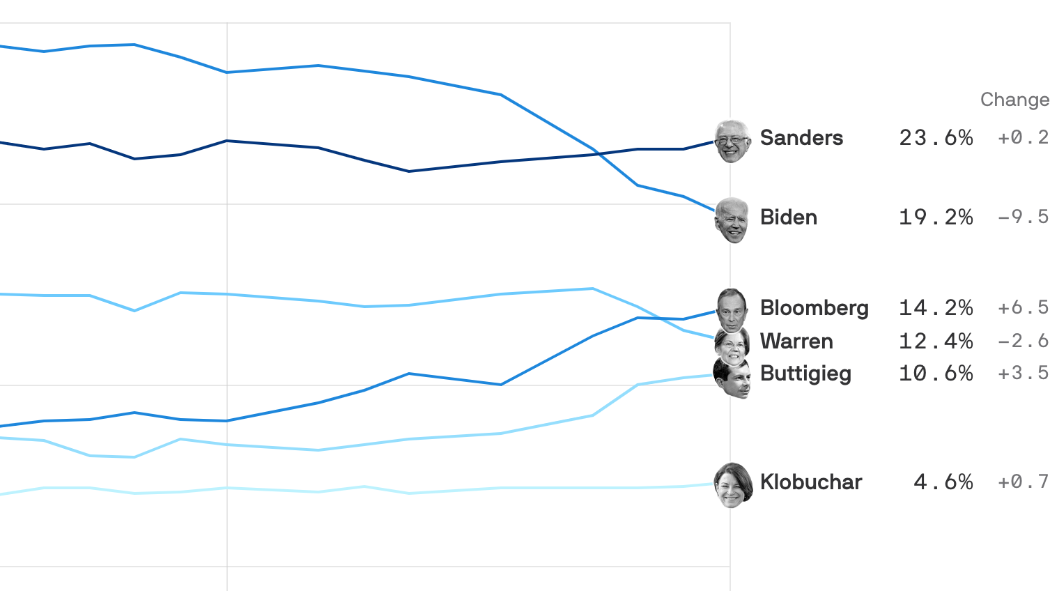 How Joe Biden's free fall puts Bernie in command - Axios