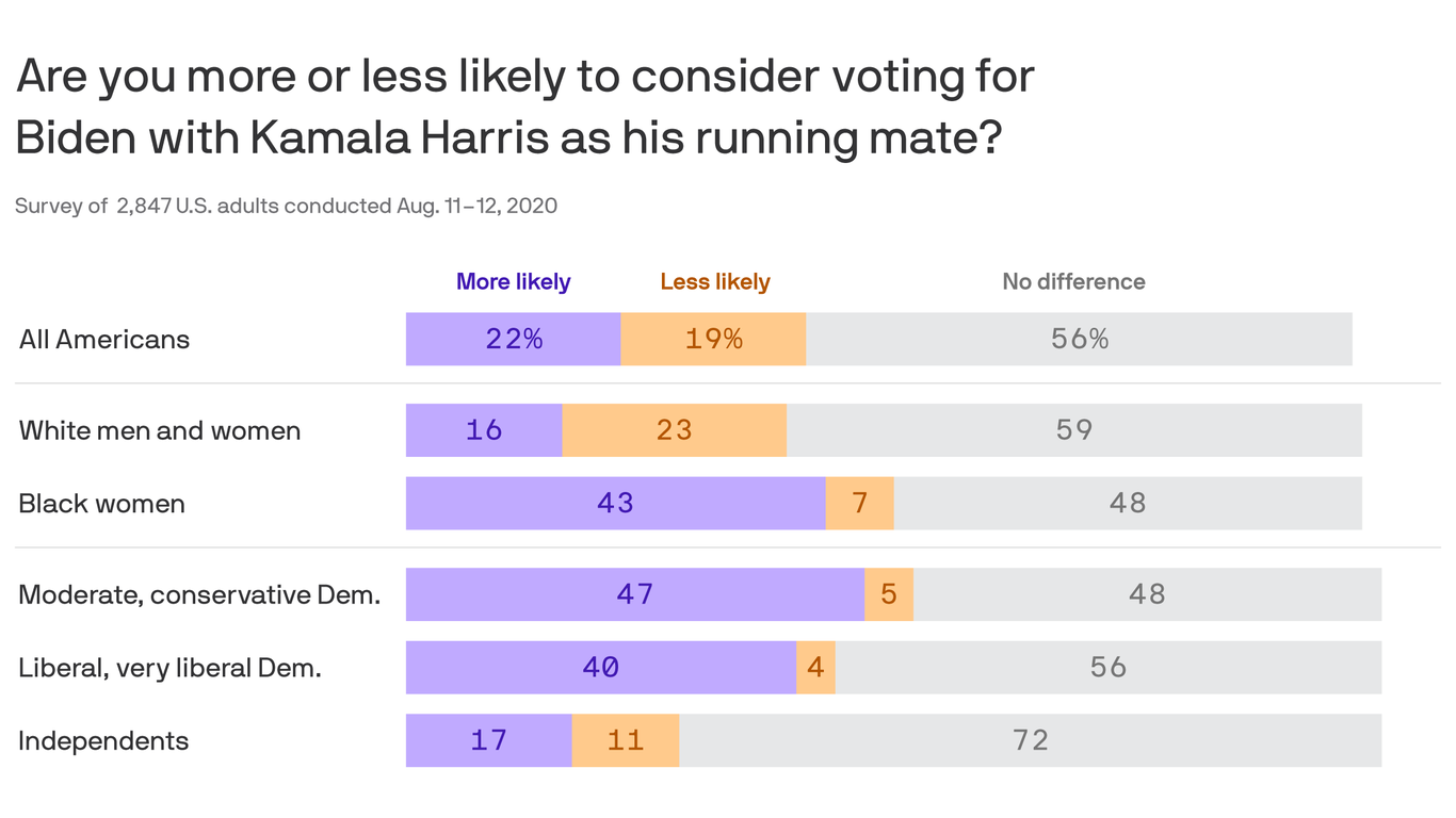 Axios-SurveyMonkey poll: Harris boosting Biden ticket with key voters thumbnail