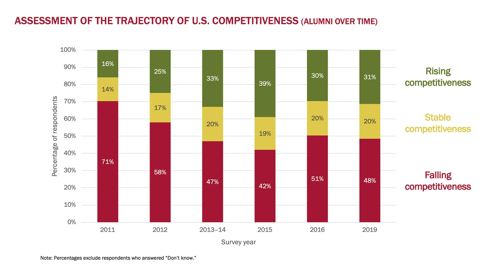 Survey results for U.S. competitiveness