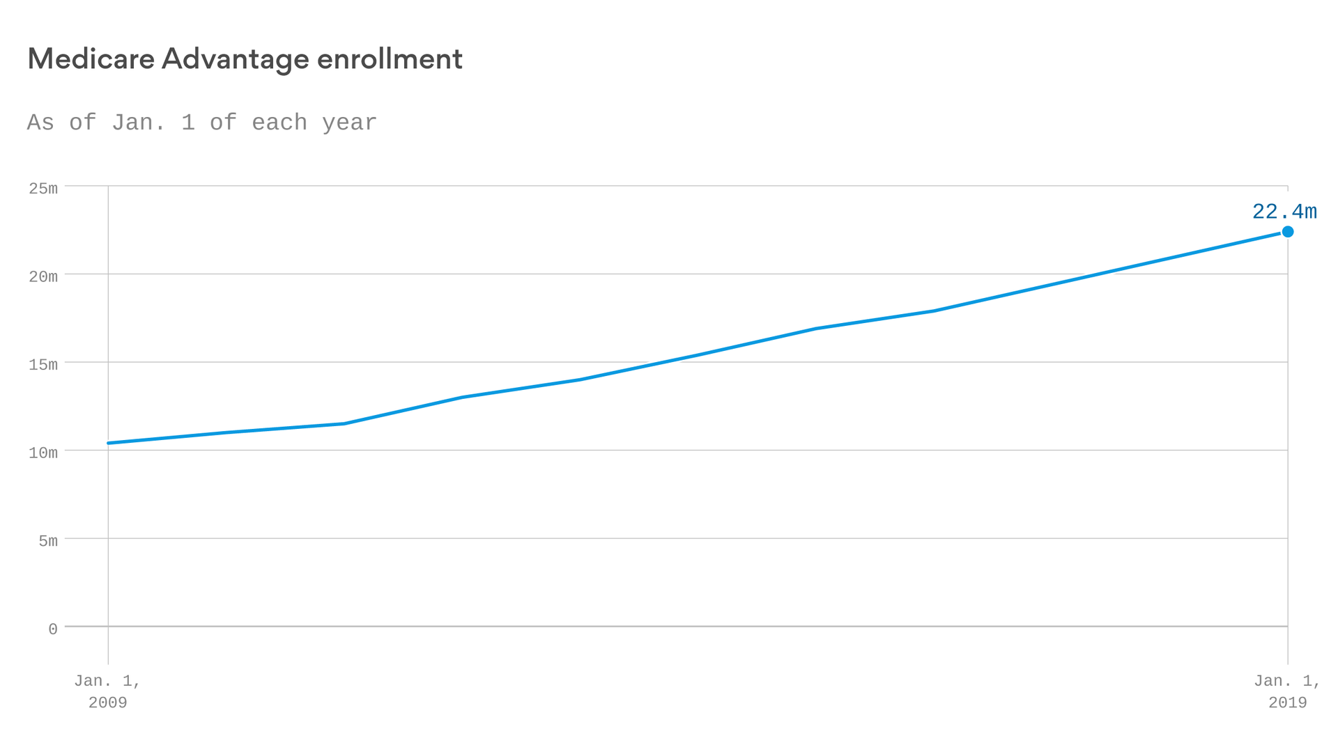 Medicare Advantage enrollment is not slowing down