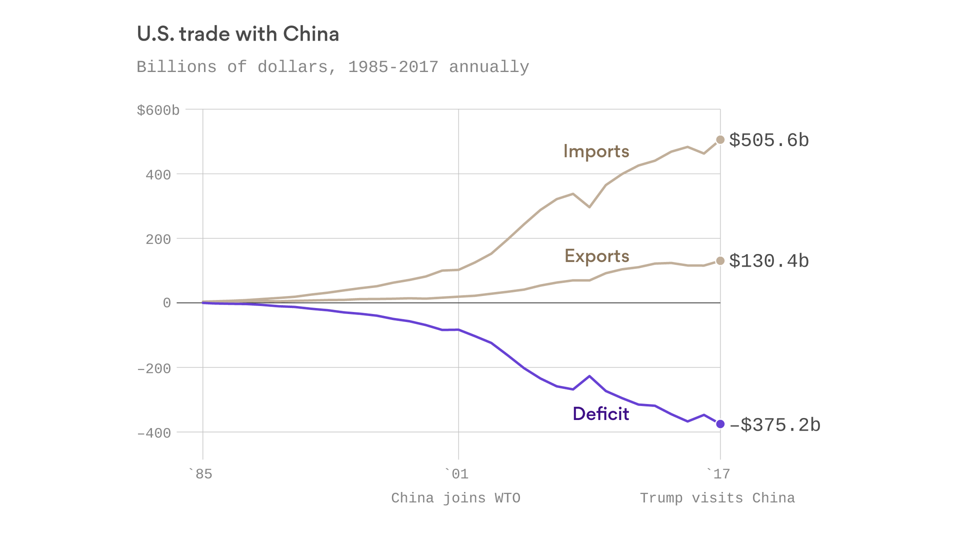 The scale of the U.S.-China trade deficit