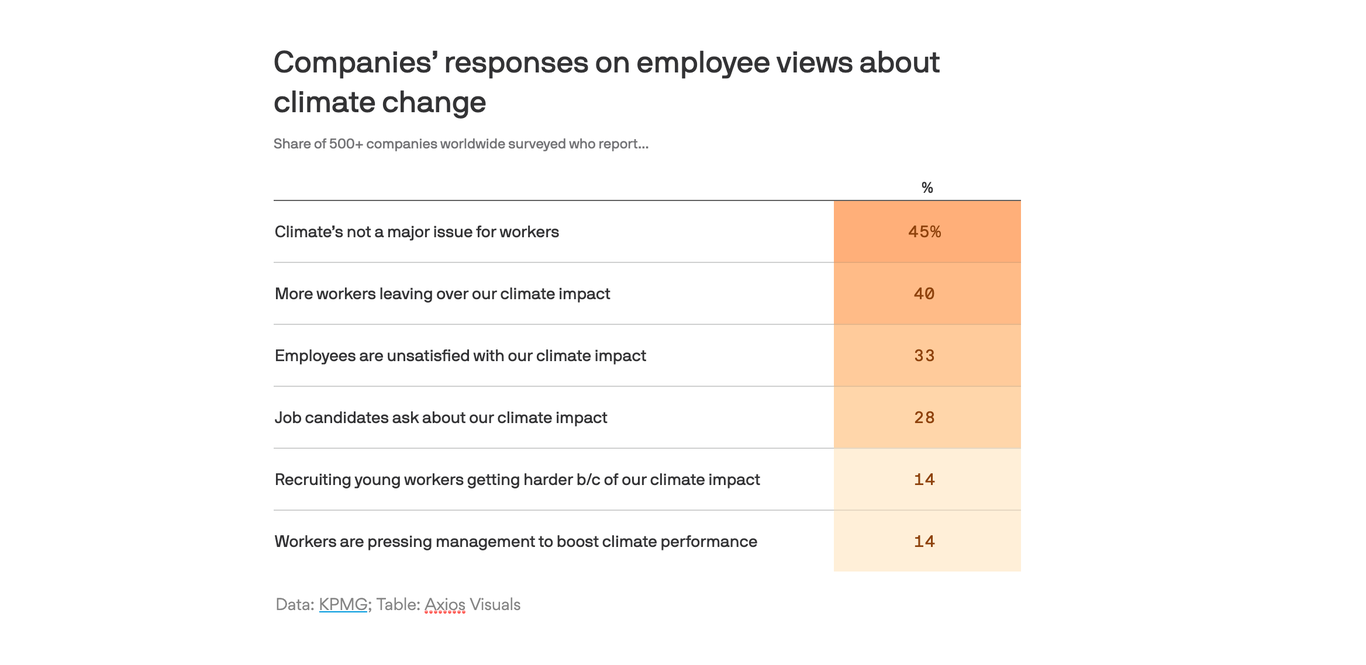 Workers want their bosses to do better on climate thumbnail