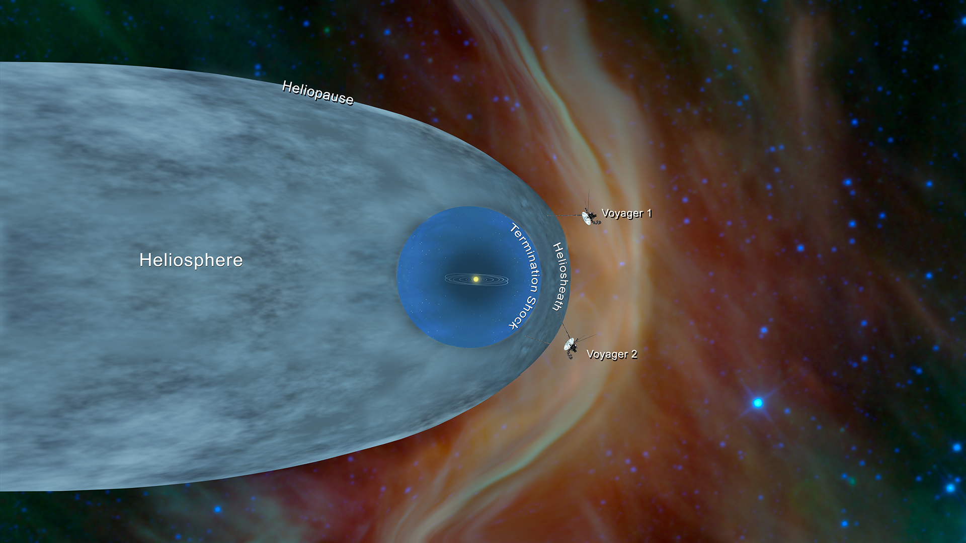 Artist illustration of the heliosphere and interstellar space.