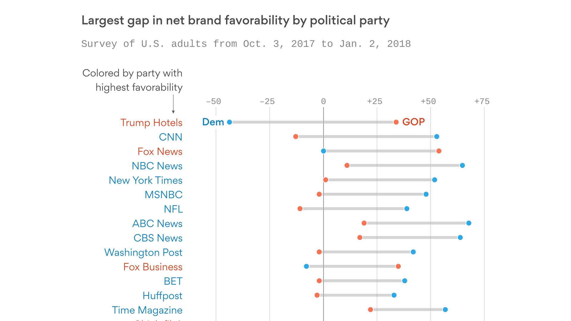 America's most polarizing brands