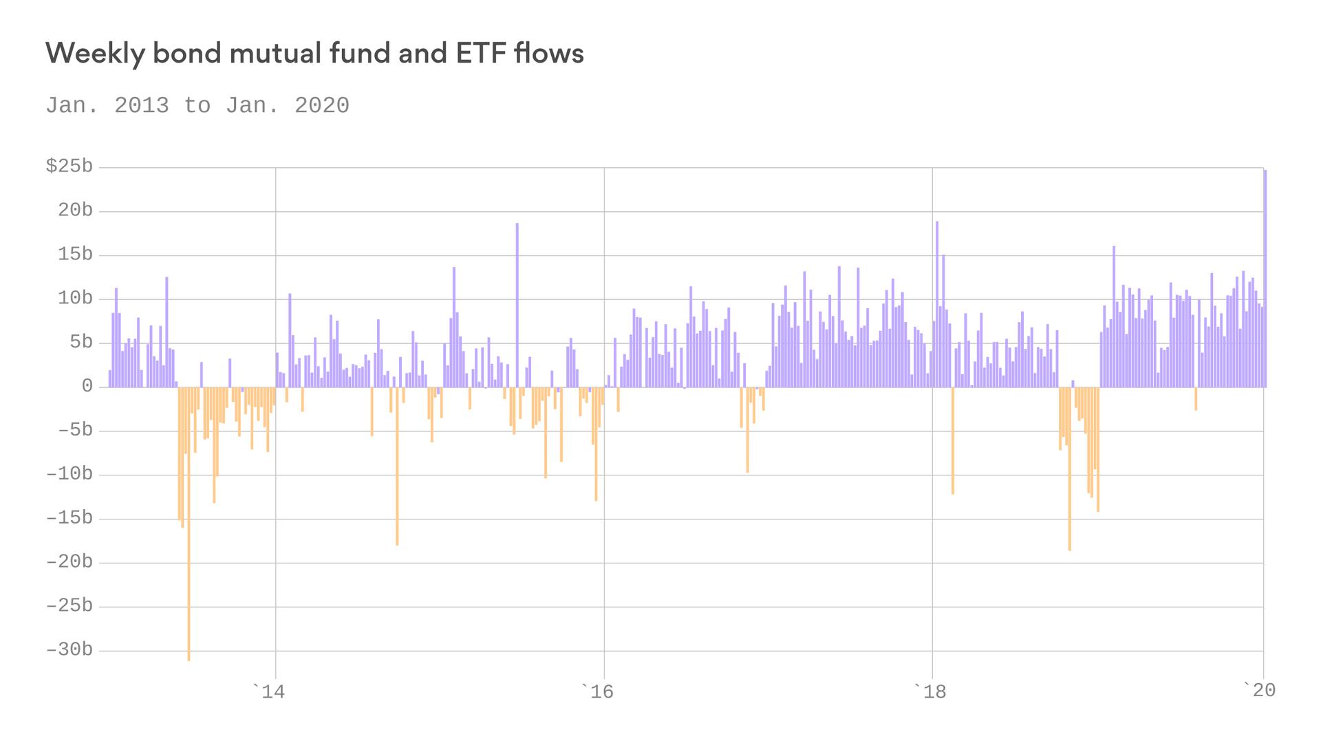 Investors poured record cash into bonds last week