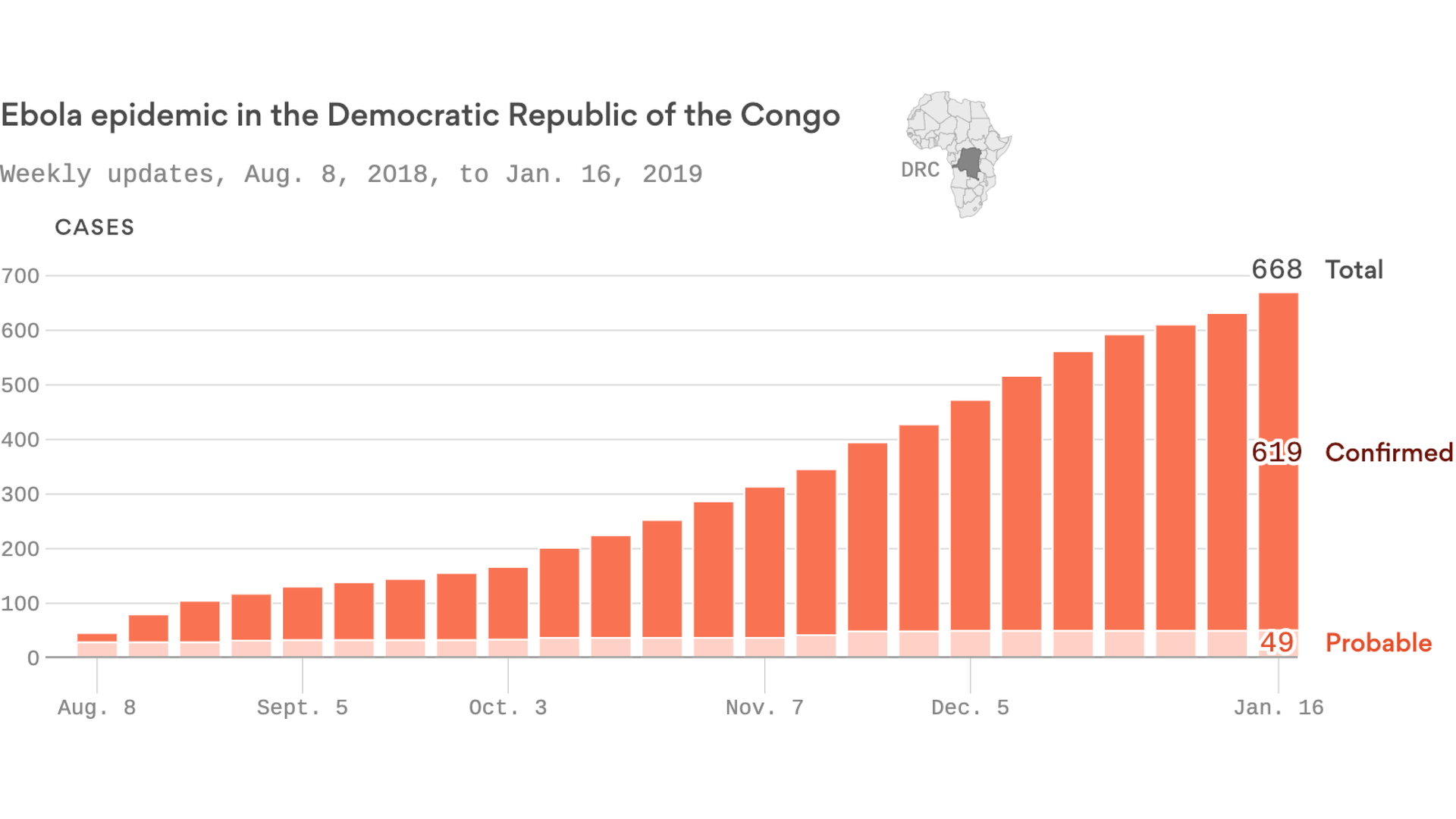 """Ebola outbreak in the Congo to continue for """"at least"""" 6 more months, top official warns"""