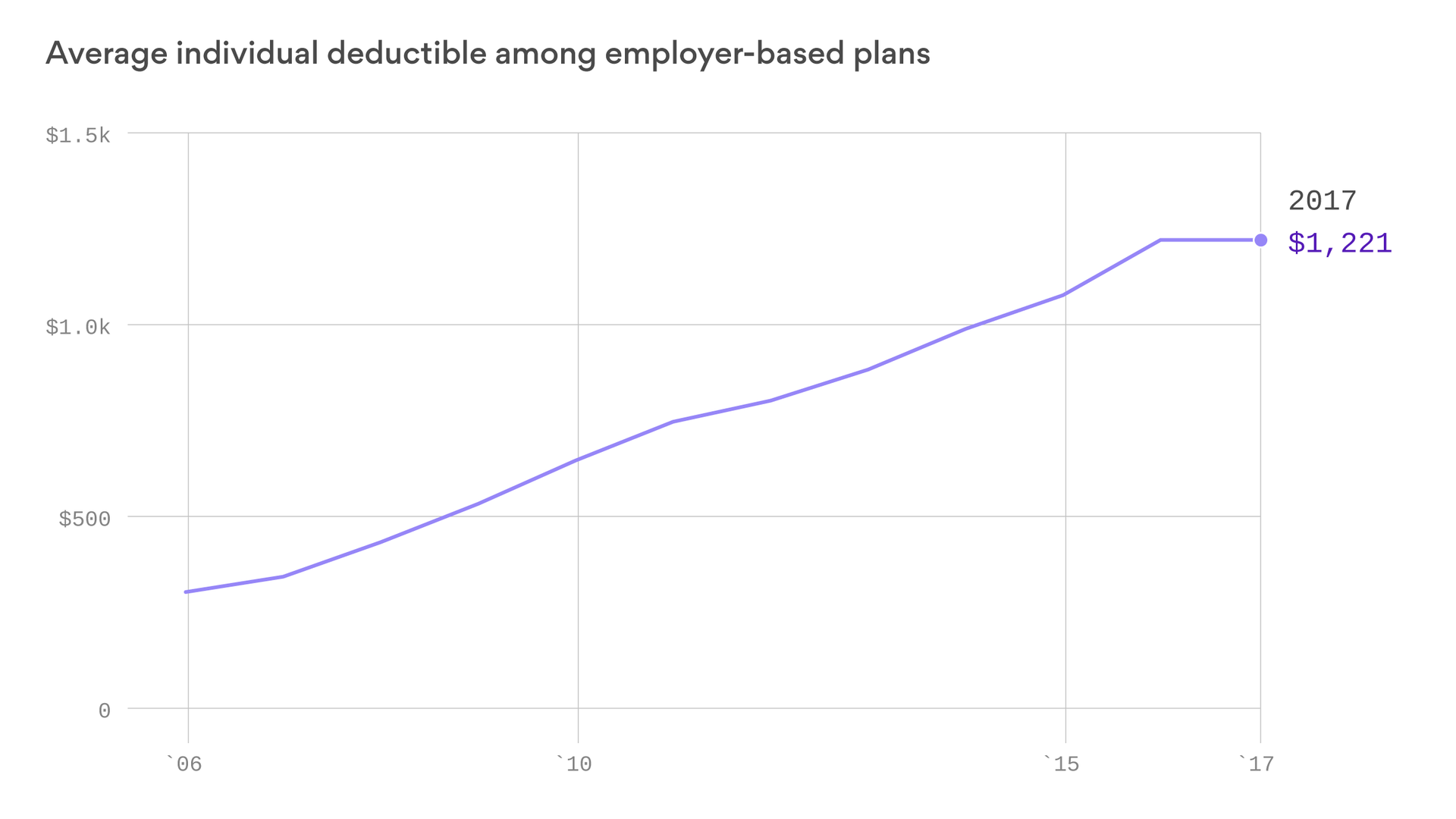 Average health insurance deductibles, number of high