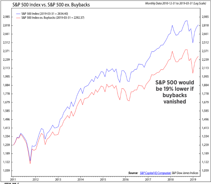 A chart showing how the S&P 500 performed with and without share buybacks.