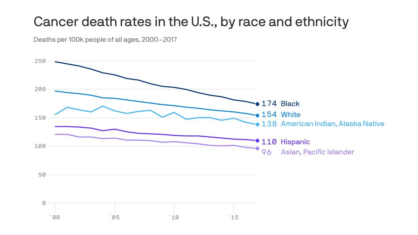 Cancer death rates are dropping but Black Americans still face highest risk thumbnail