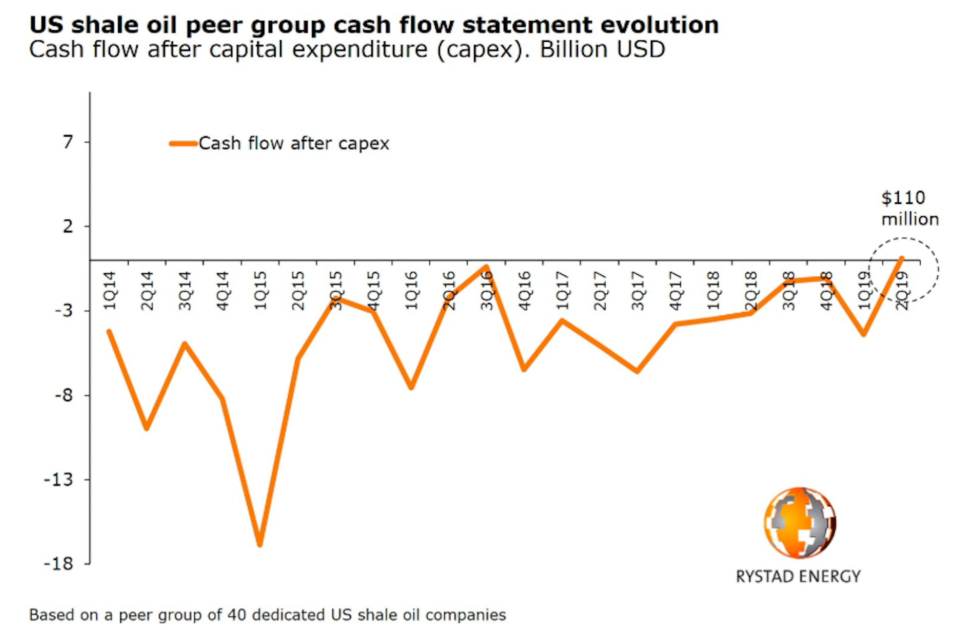 Chart of U.S. shale cash flow
