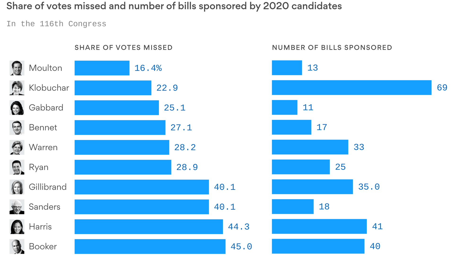 Amy Klobuchar has been the most productive 2020 candidate in Congress