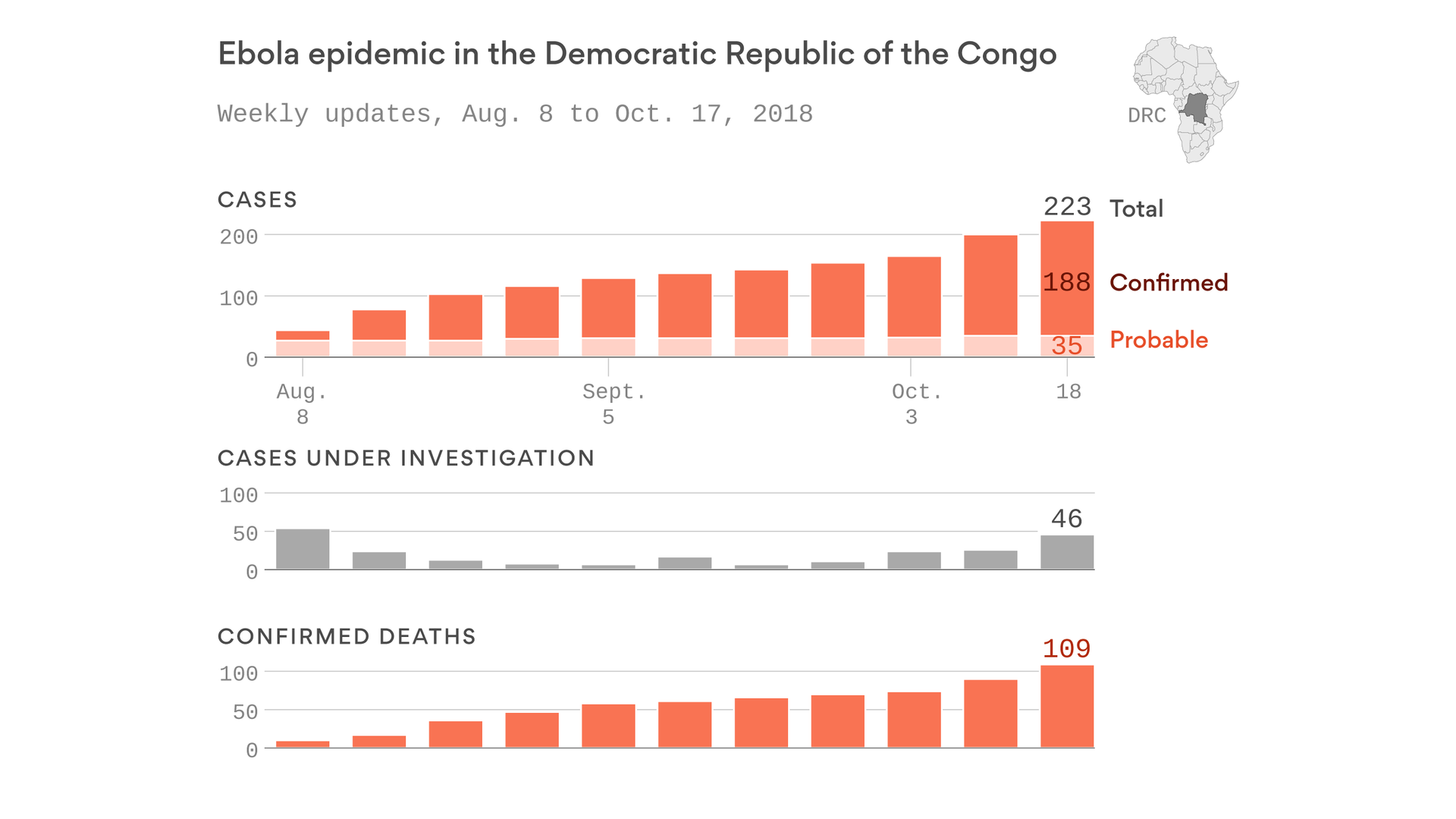 Conflict hampers efforts to contain Ebola outbreak in the Congo