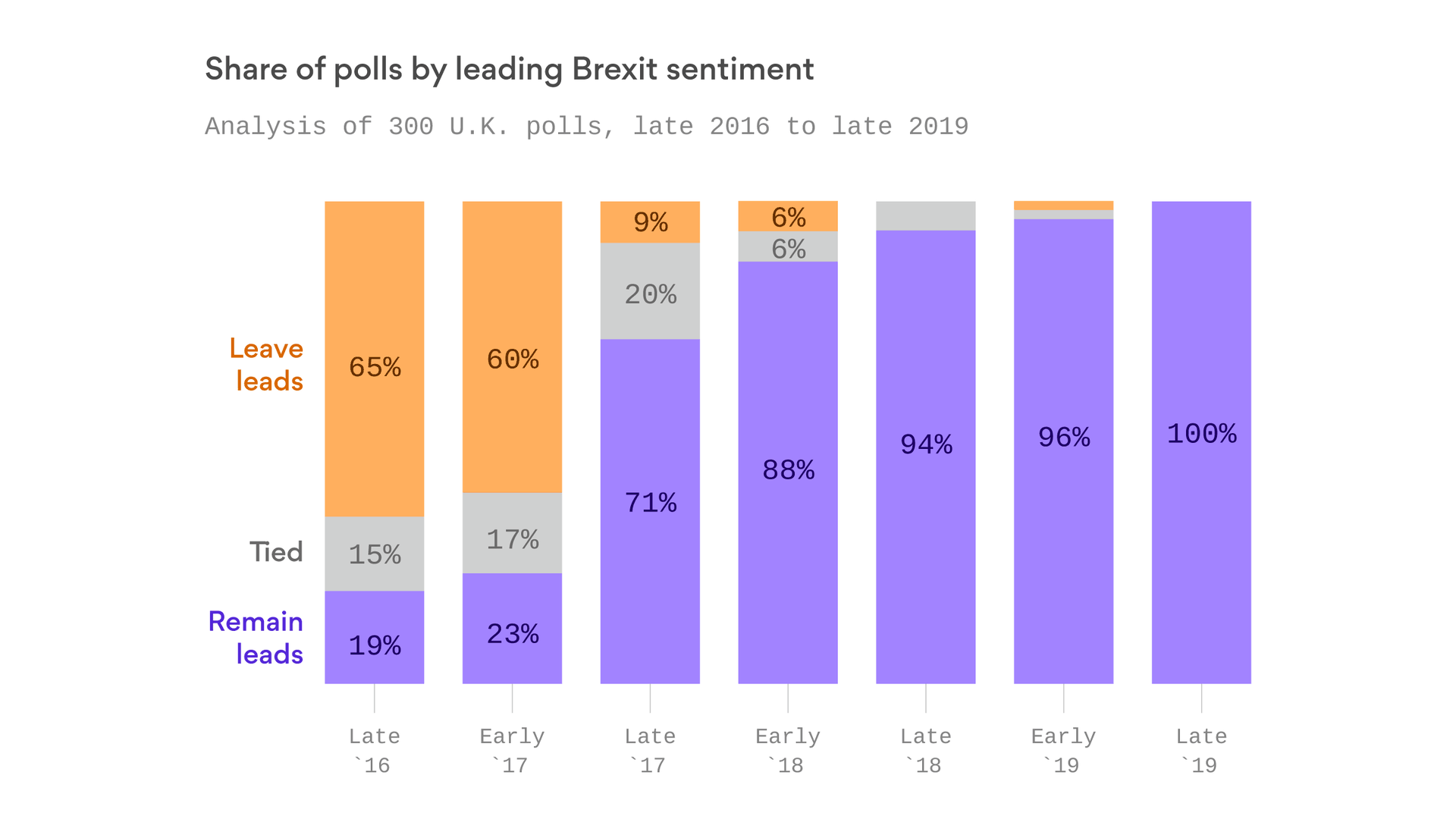 100% of Brexit polls show Remain now leads