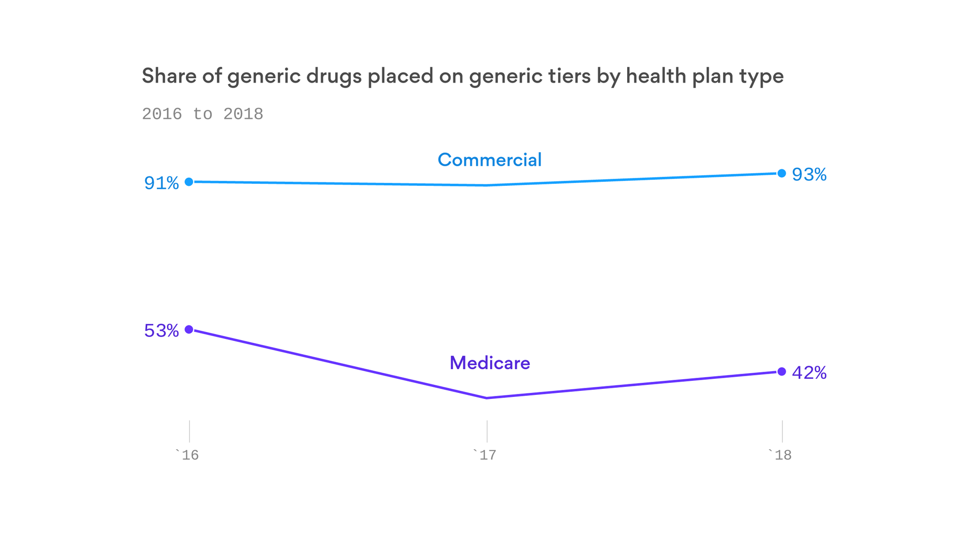 Study: Seniors could be paying more for their generic drugs under Medicare