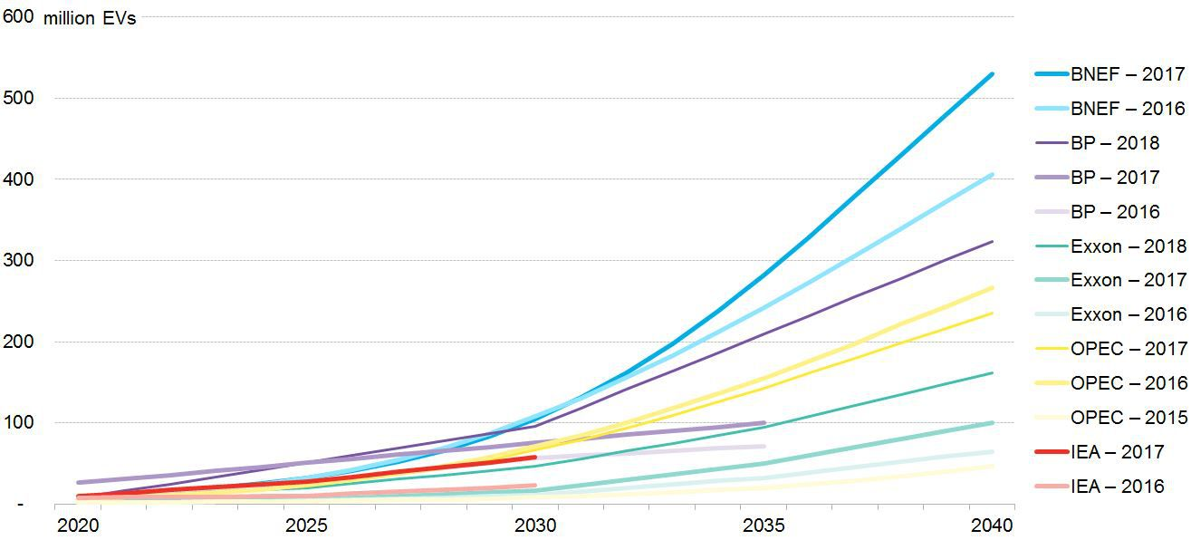 EV growth forecast comparisons