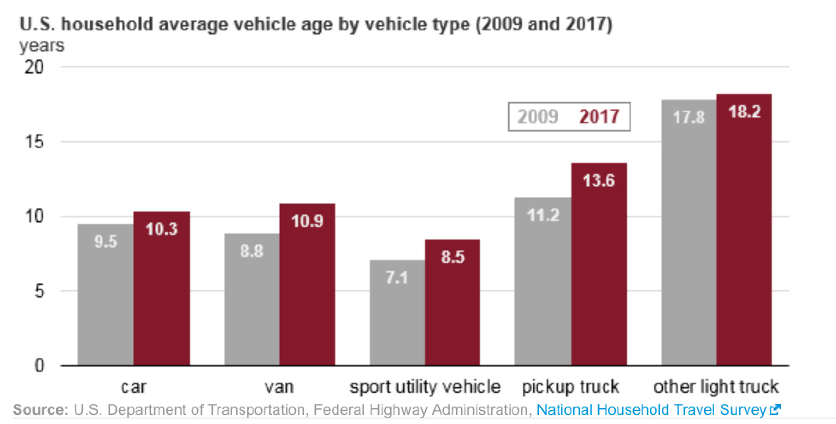 Chart showing average time vehicles kept