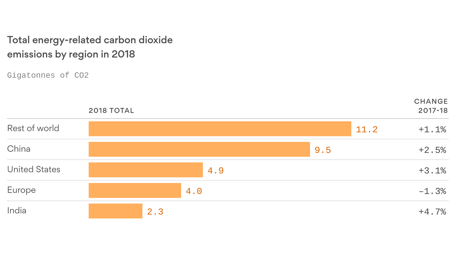Global carbon dioxide emissions climbed again in 2018