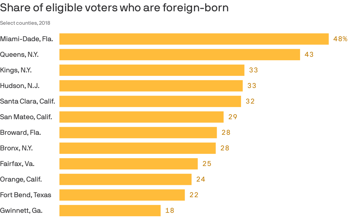 Where immigrants will have the most voting power in 2020 thumbnail