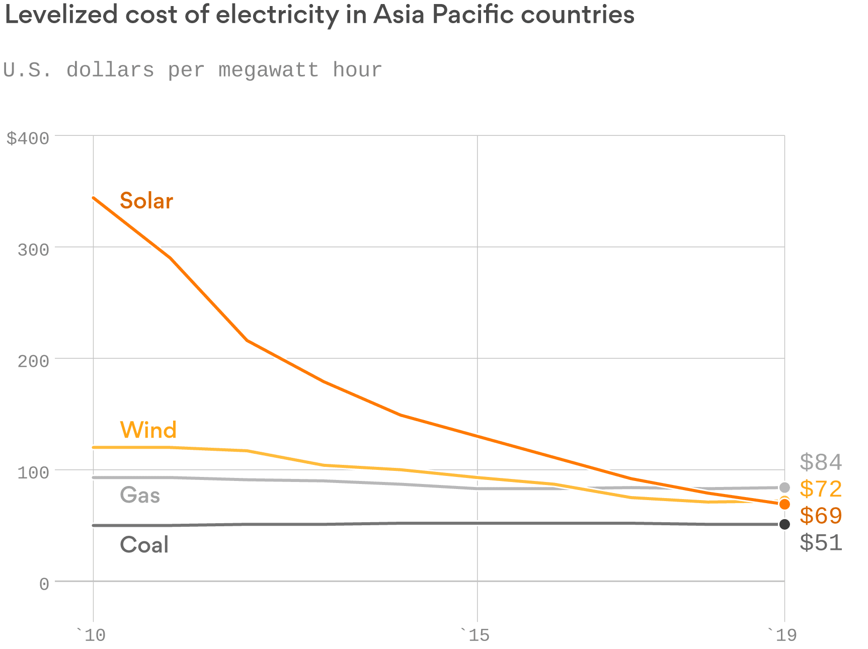 Solar power costs plummet across South Asia and the Pacific
