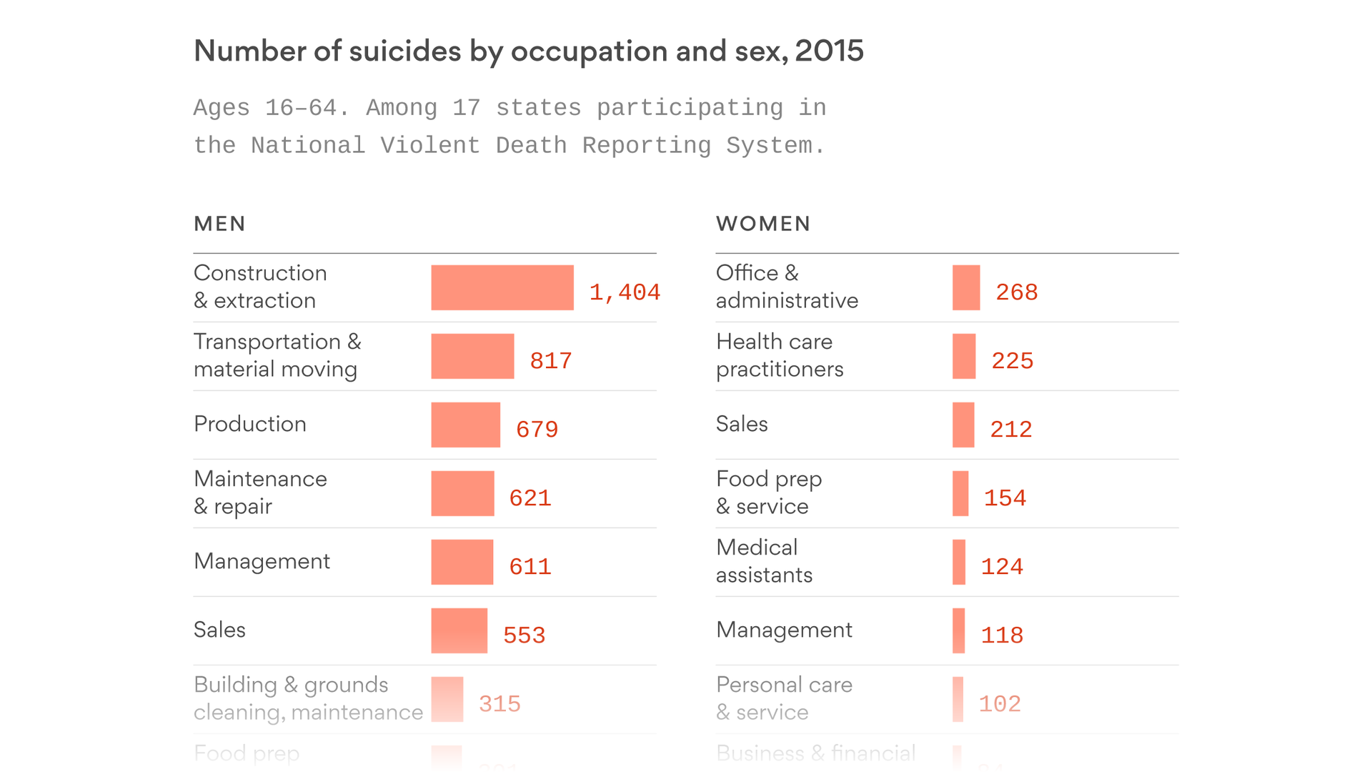The jobs with the highest rates of suicide in the U.S.