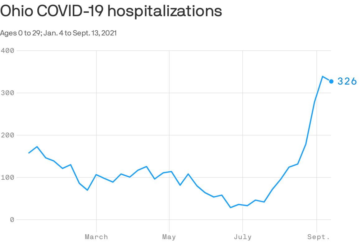 Graph of Ohio's COVID-19 hospitalizations.