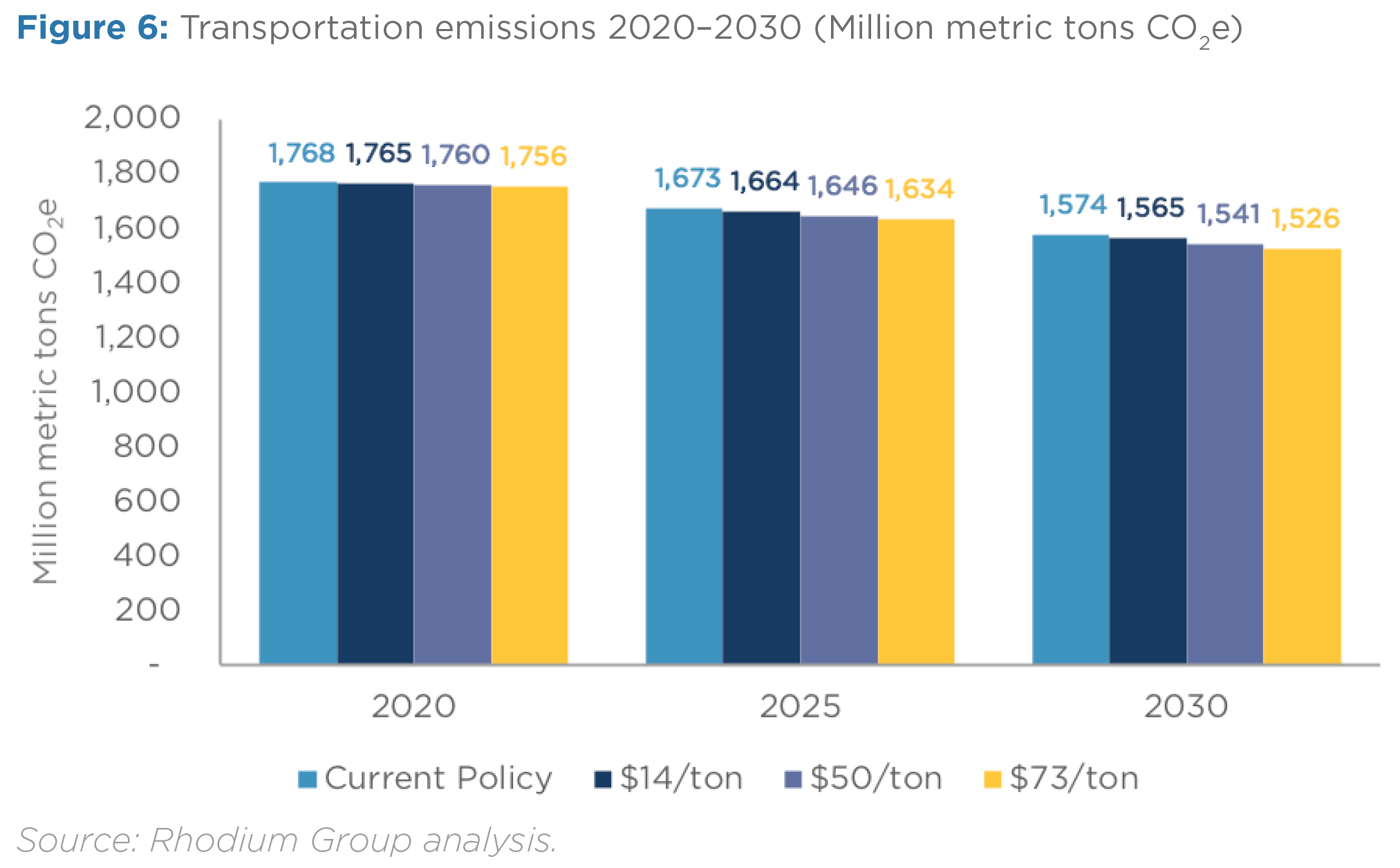 image of carbon tax effects on transportation emissions