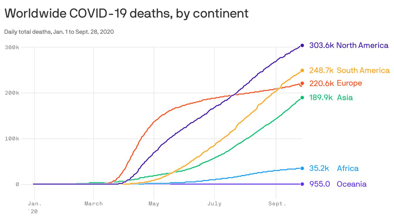 Global coronavirus death toll crosses 1 million