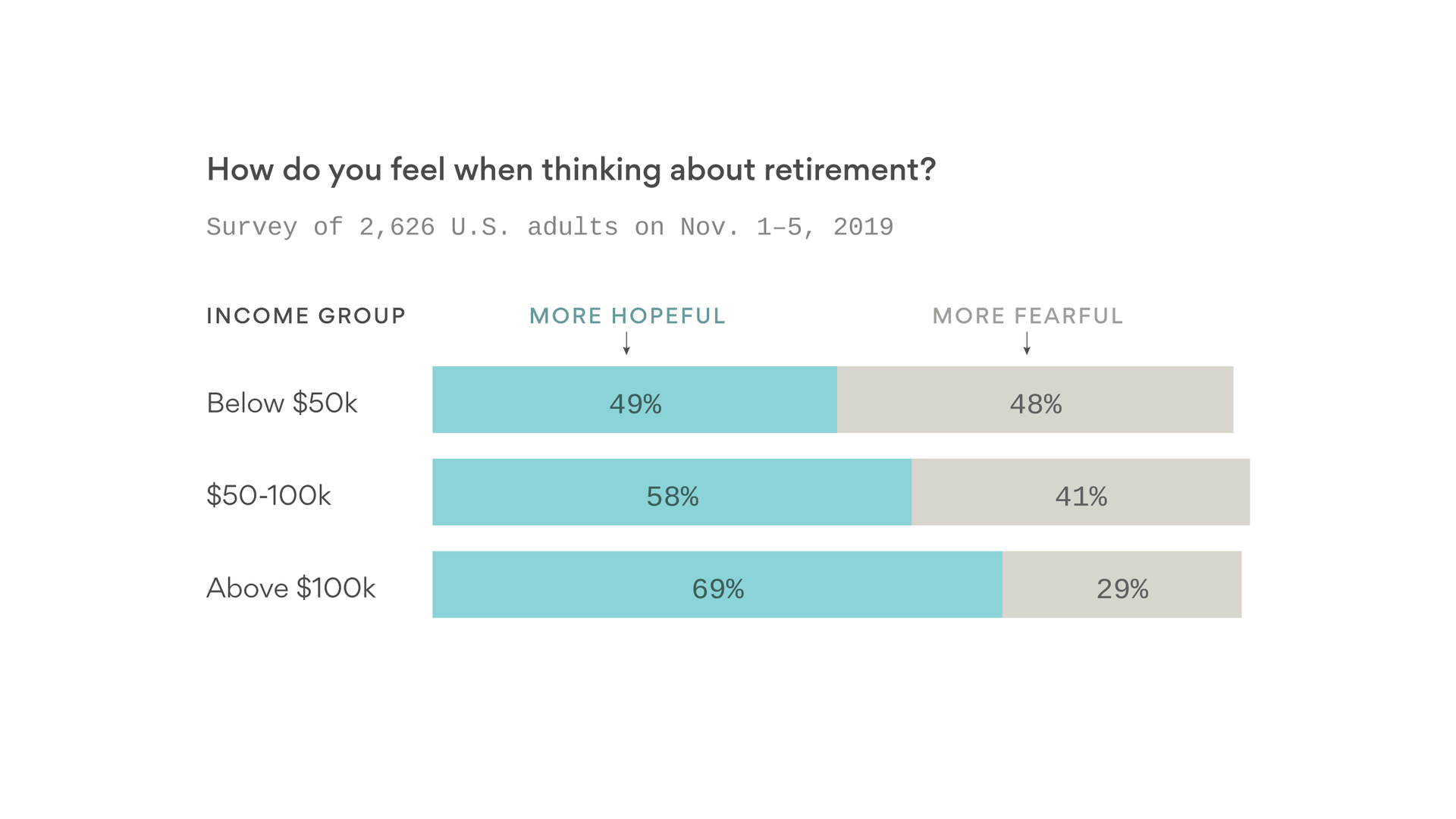 Wealthier Americans are more hopeful than fearful about retirement