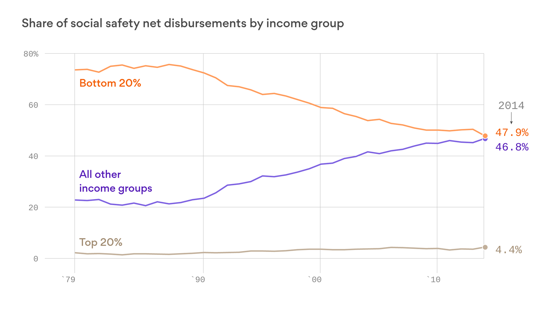 The middle class gets almost half of U.S. safety-net payments