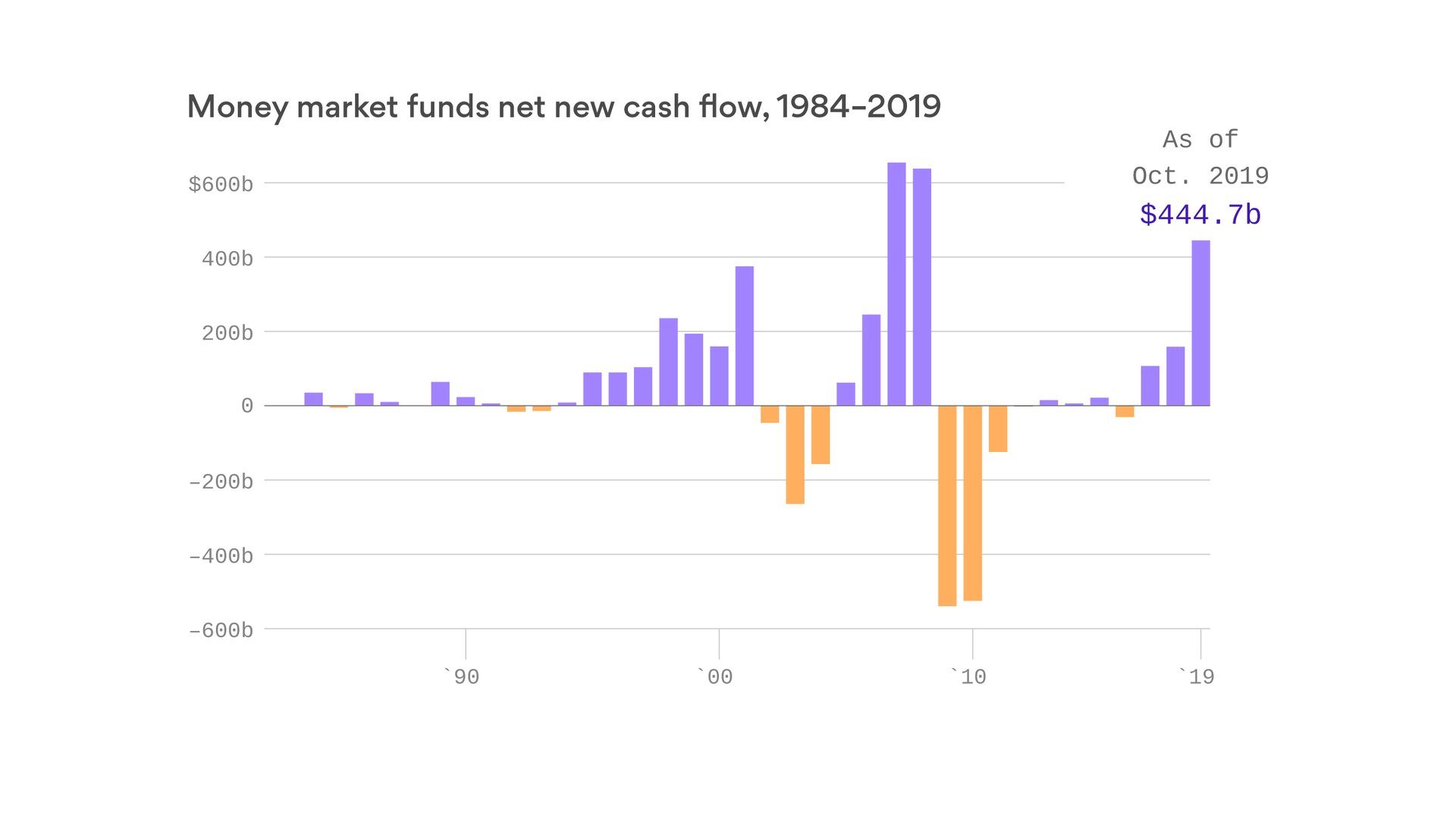 Traders keep selling stocks and stuffing cash into savings accounts
