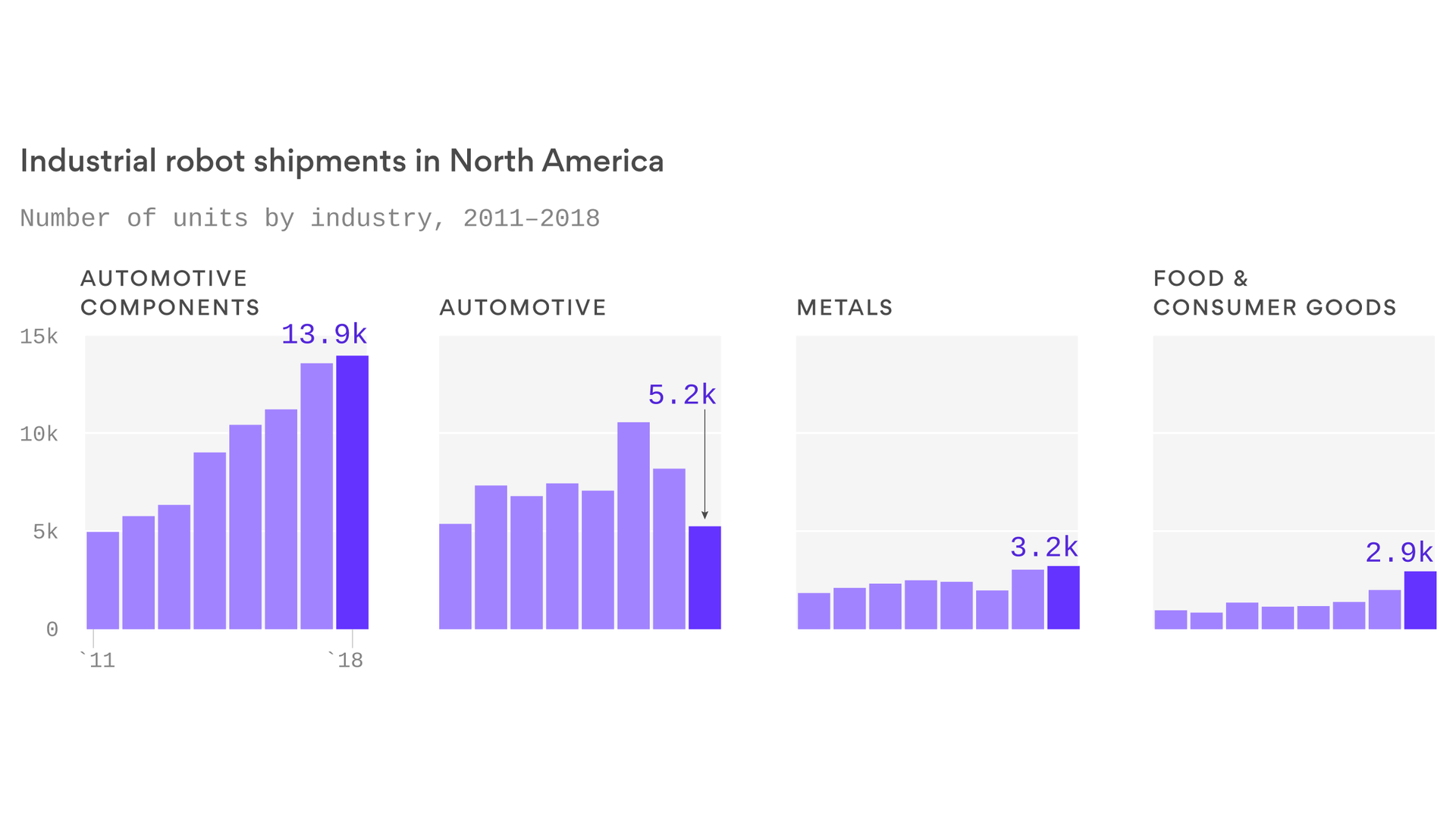 U.S. factories are installing record numbers of robots