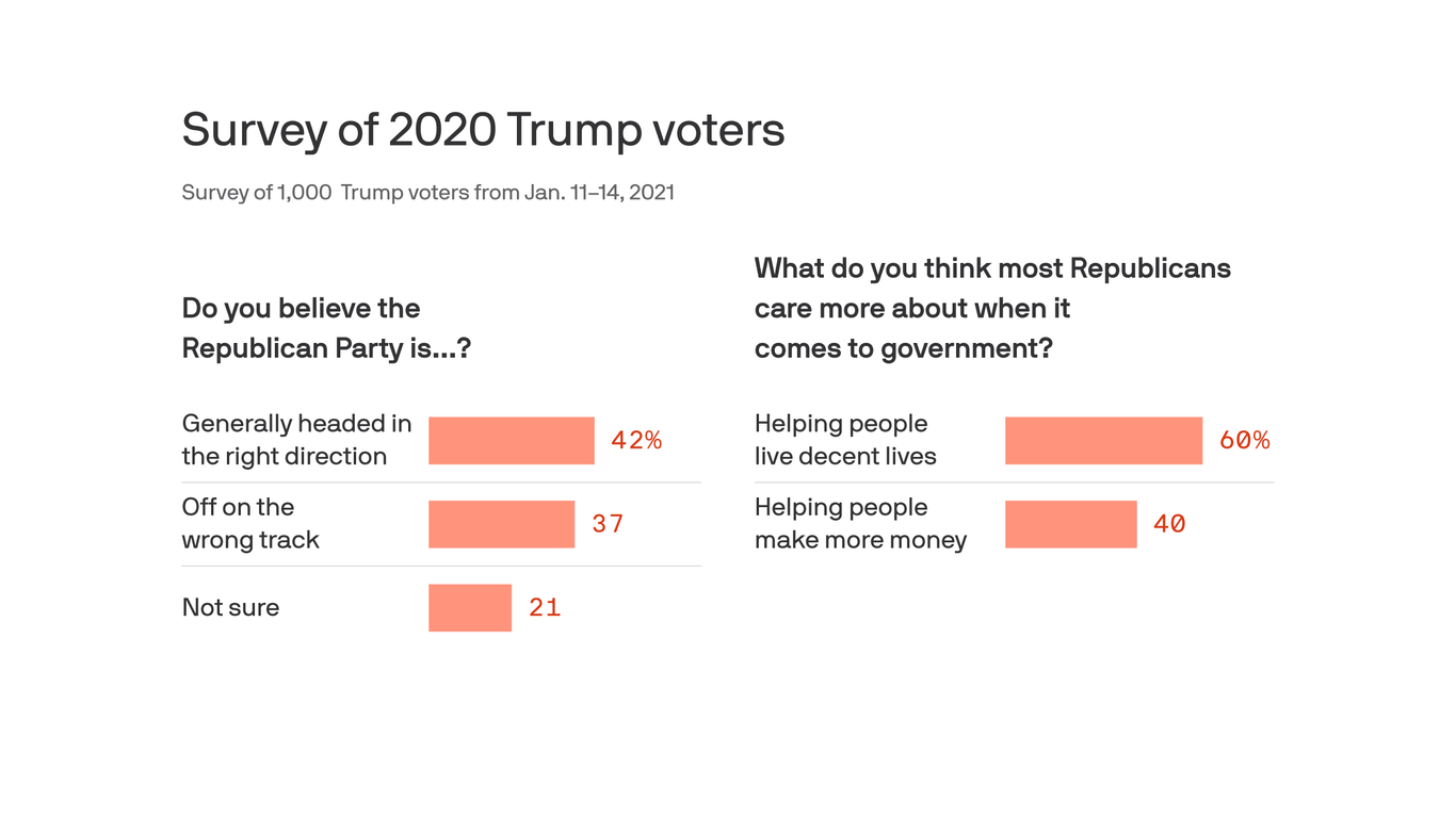 Survey: Trump voters shows divided over economic policy, future of GOP thumbnail