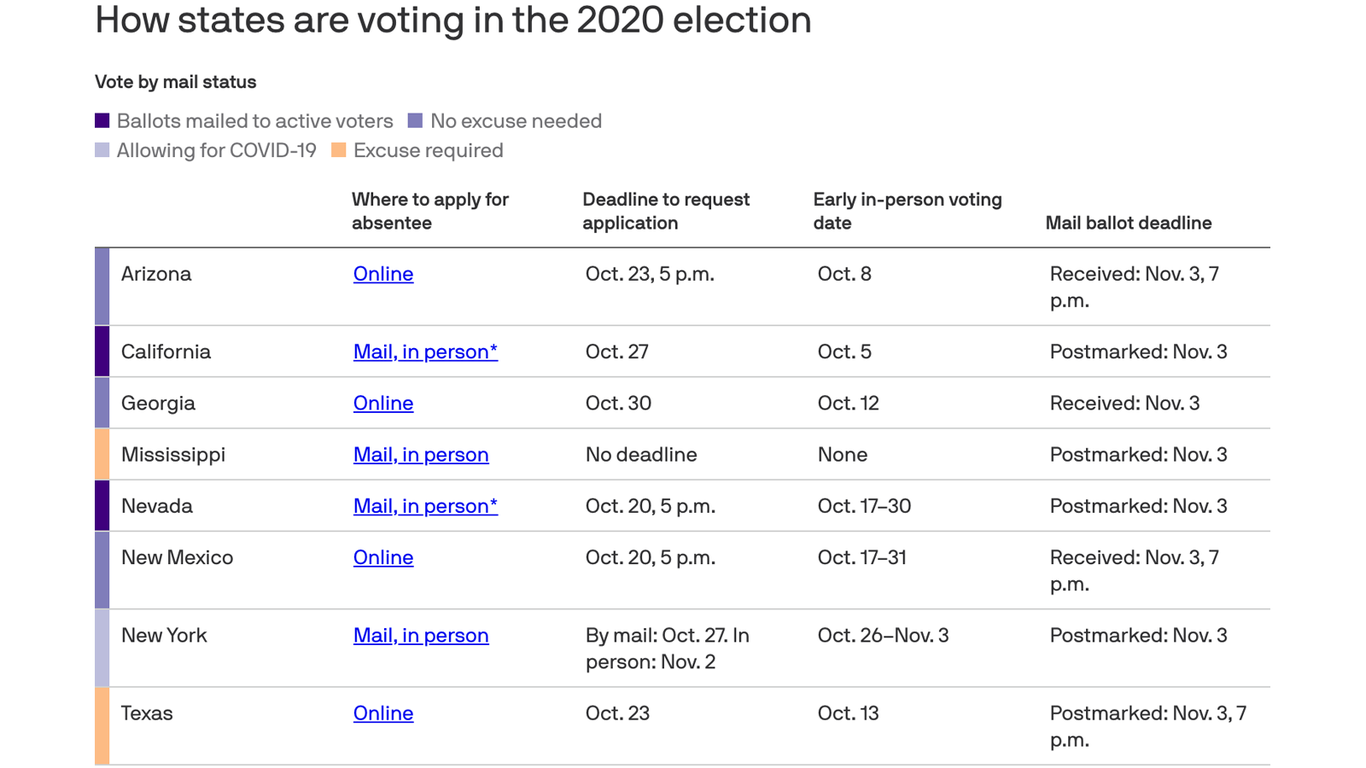 When And How To Vote In All 50 States Axios