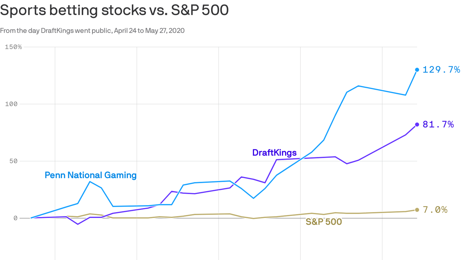 Stock market vs sports betting coral betting vouchers for education