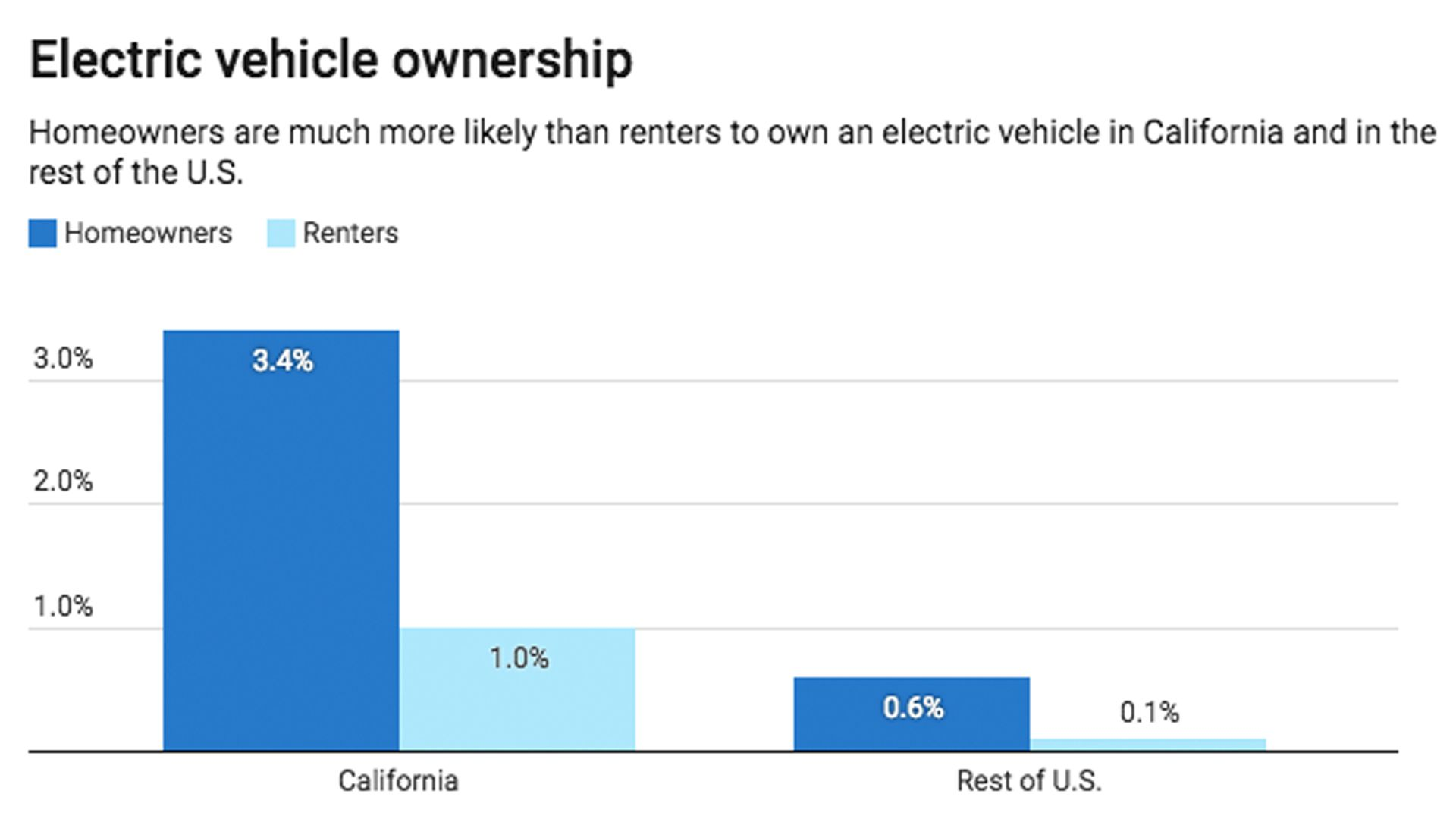 Chart showing electric vehicle ownership for homeowners compared to renters