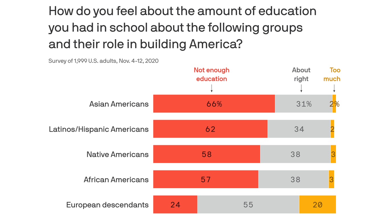 Poll: Majority of Americans find inequity in our education system
