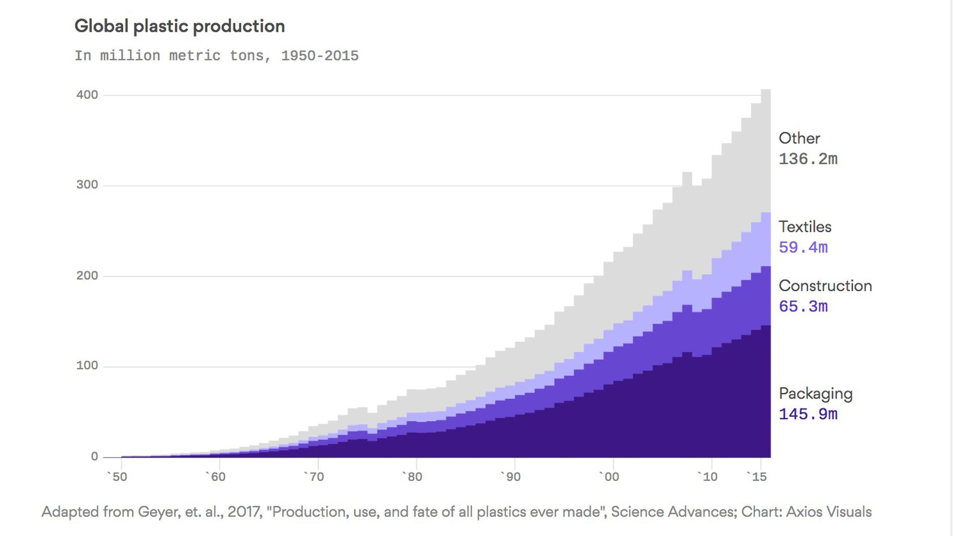The global plastic problem is even bigger than you think