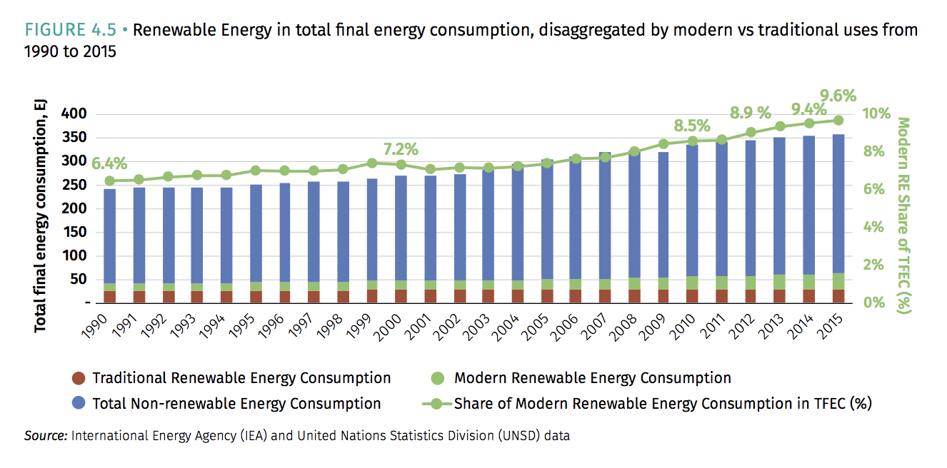 Chart on global renewable energy use