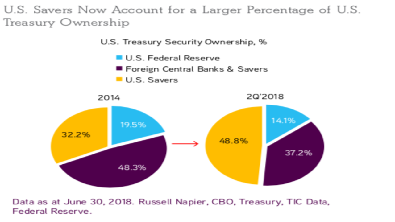 Pie chart showing transition of U.S. Treasury debt from 2014 to 2018
