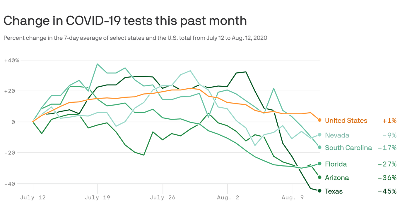 Coronavirus testing in the U.S. is falling — and so are wait times thumbnail