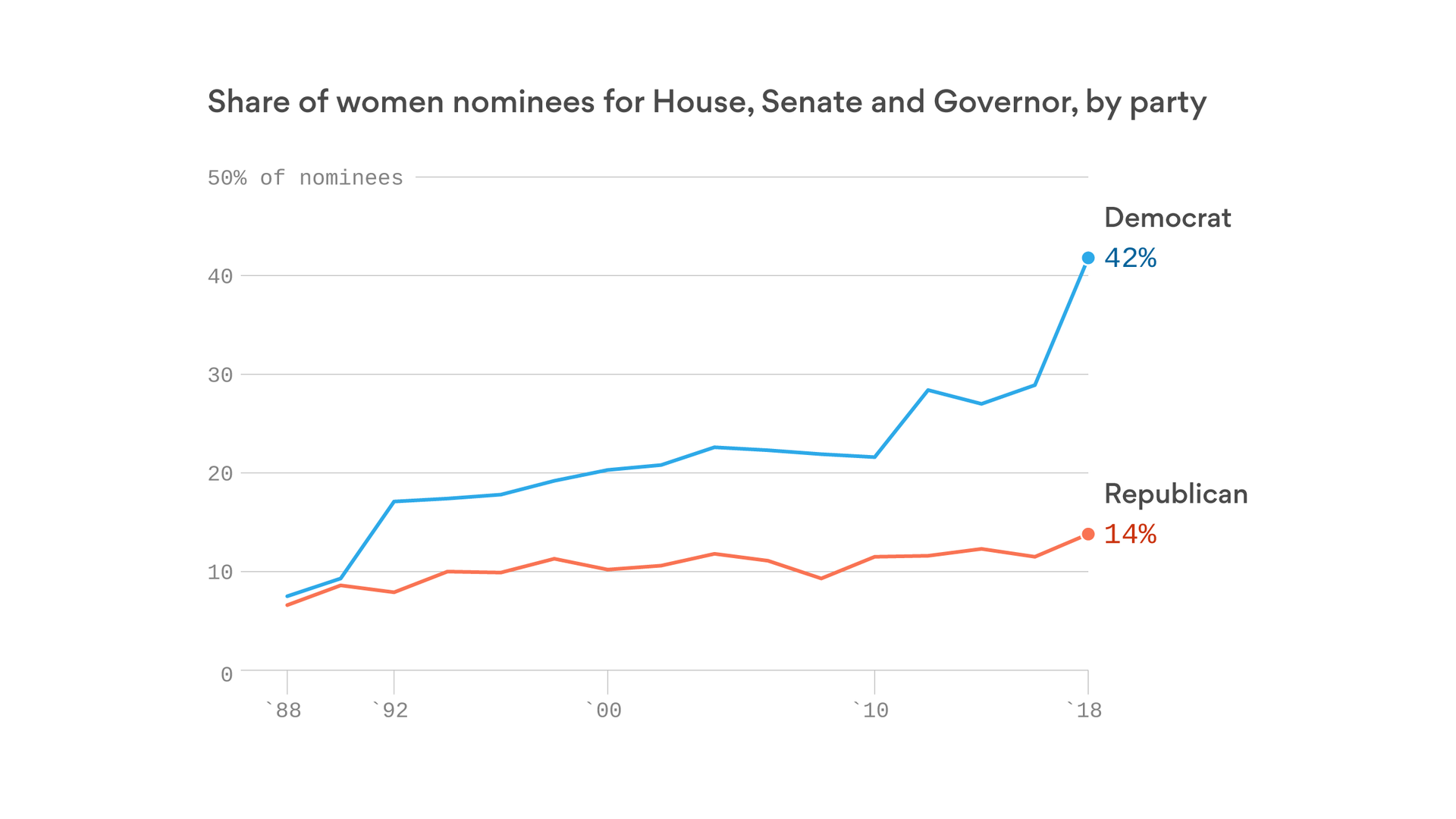 2018 is the year of the Democratic woman