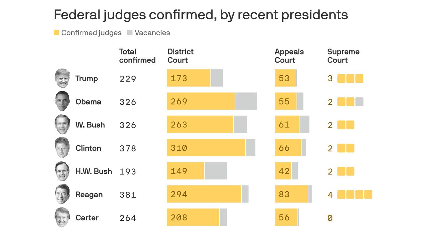 Trump's judicial legacy will block Biden's thumbnail